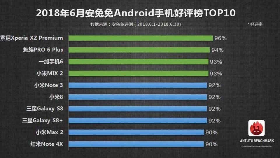 换换回收排行榜:6月安卓手机好评前十,小米手机成最大赢家